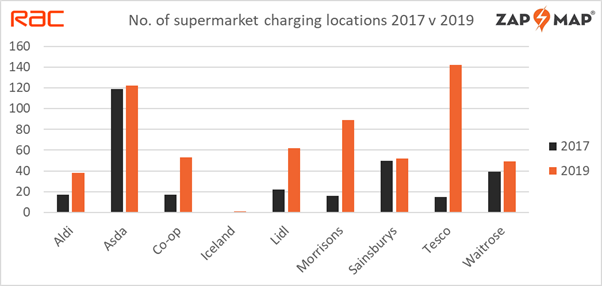 Zap Map and RAC bar chart showing increase of car charge points