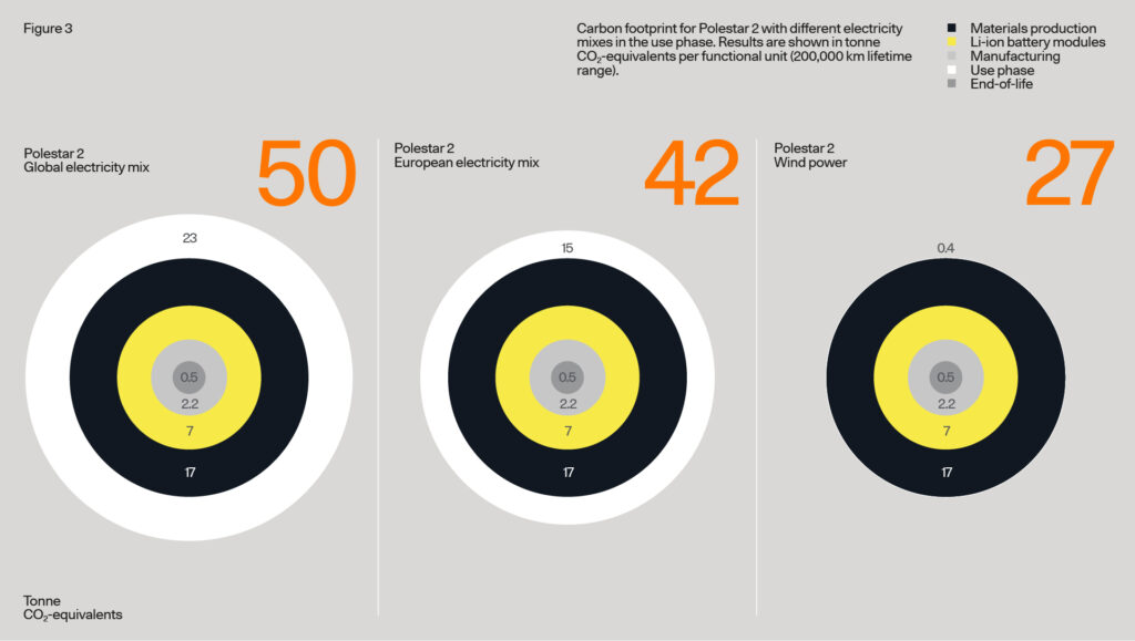 Carbon footprint for Polestar 2 with differentt electricity mixes in the use phase