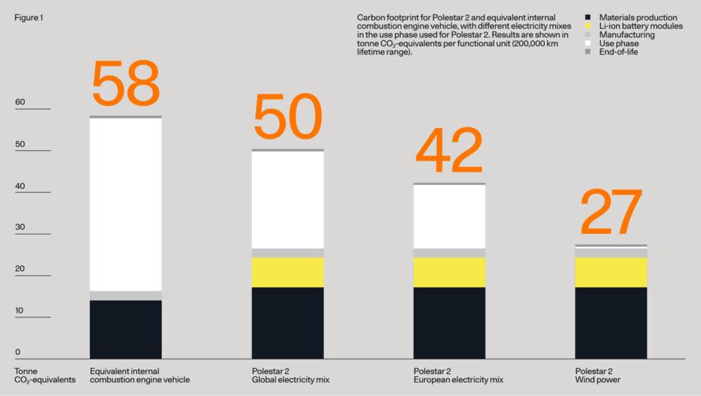 Carbon footprint for Polestar 2 and equivilent internal combustion engine vehicle