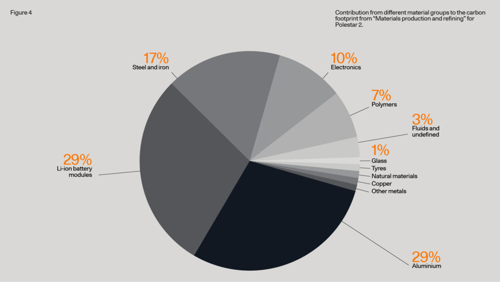 Contribution from different material groups to the carbon footprint