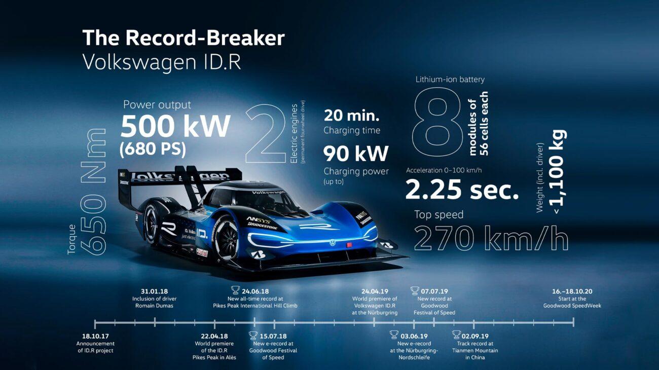 VW ID.R stats
