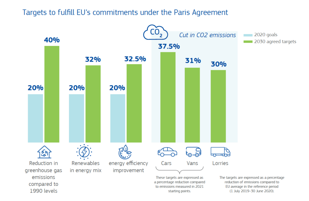 Volta EU Commitments Paris Agreement