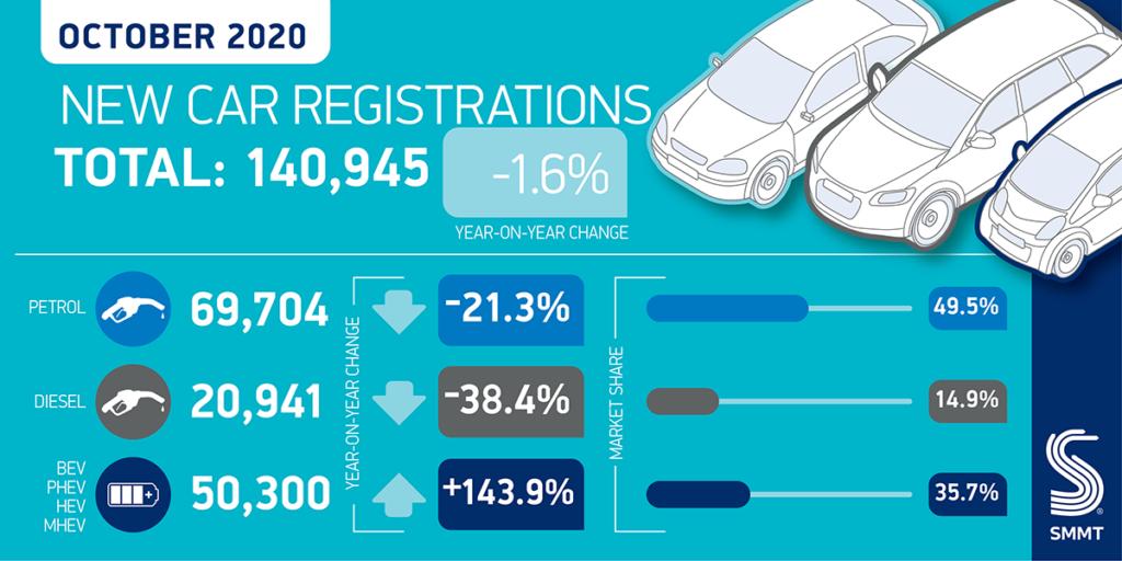Car reg summary Oct 2020 01