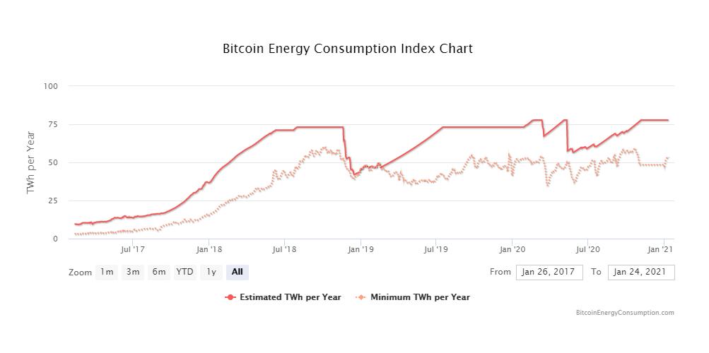 Bitcoin Energy