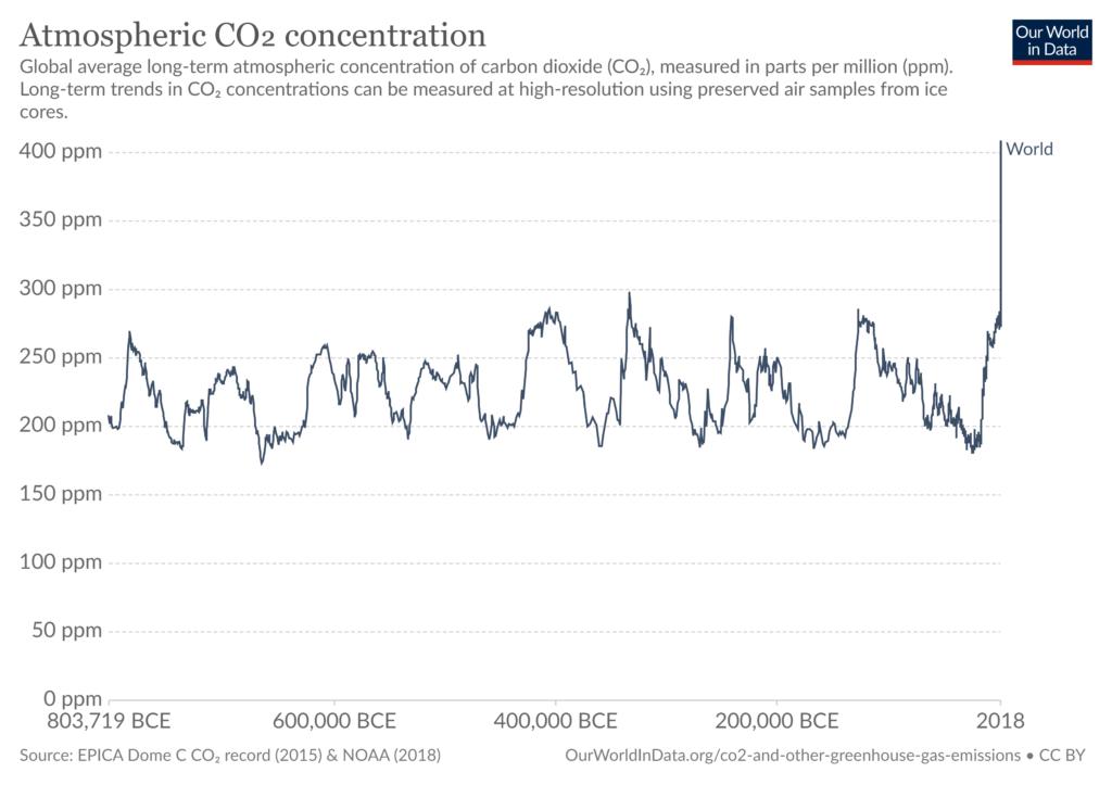 co2 concentration long term