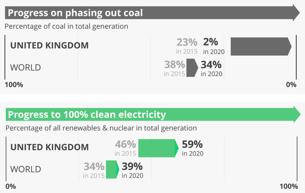 UK's coal phase out and green energy progression